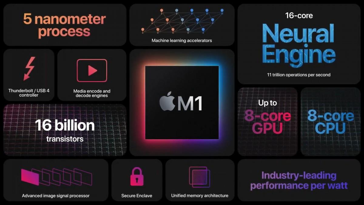 شريحة Apple M1