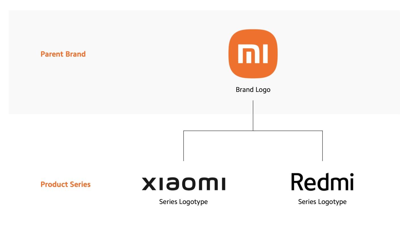 العلامة التجارية Mi